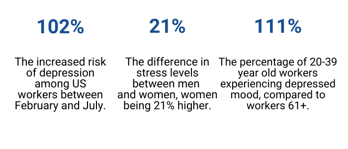 The increased risk of depression among US workers between February and July is 102%. The difference in stress levels between men and women is 21%, women being higher. The percentage of 20-39 year old workers experiencing depressed mood is compared to workers 61+ is 111%.