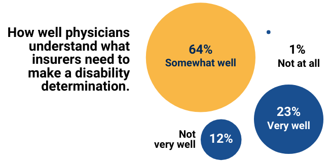 How well physicians understand what insurers need to make a disability determination are 64% somewhat well, 23% very well, 12% not very well, 1% not at all.