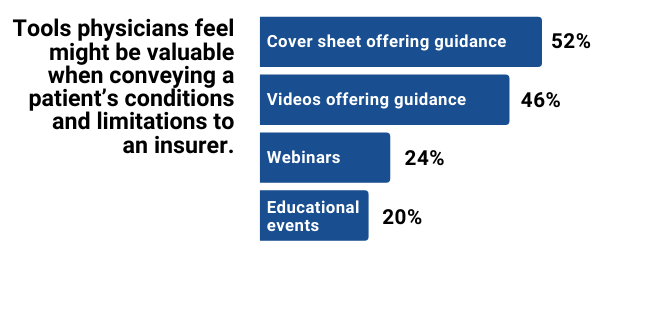Tools physicians feel might be valuable when conveying a patient's conditions and limitations to an insurer include 52% cover sheet offering guidance, 46% videos offering guidance, 24% webinars, 20% educational events.