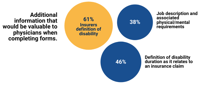 61% of insurers definition of disability included additional information that would be valuable to physicians when completing forms. 38% included job description and associated physical/mental requirements. 46% included definition of disability duration as it related to an insurance claim.