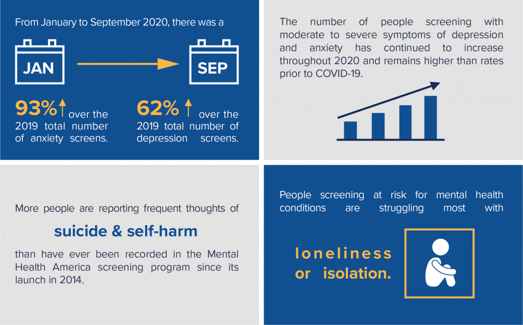 From January to September 2020, there was a 93% increase over the 2019 total number of anxiety screens, and 62% increase over the 2019 total number of depression screens. The number of people screening with moderate to severe symptoms of depression and anxiety has continued to increase throughout 2020 and remains higher than rates prior to COVID-19. More people are reporting frequent thoughts of suicide and self-harm than have ever been recorded in the Mental Heath America screening program since its launch in 2014. People screening at risk for mental health conditions are struggling most with loneliness or isolation.