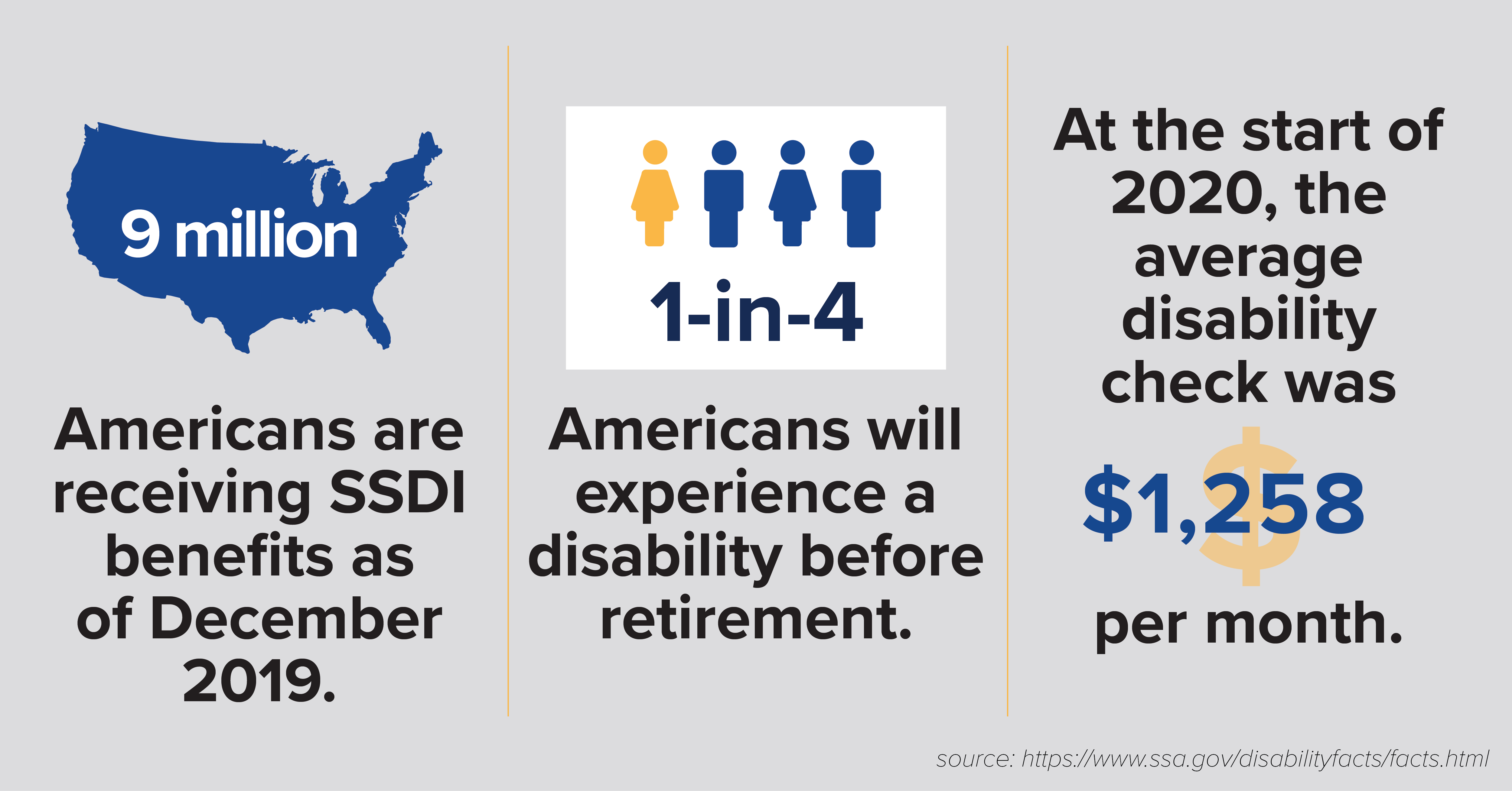 9 million Americans are receiving SSDI benefits as of December 2019. 1 in 4 Americans will experience a disability before retirement. At the start of 202, the average disability check was $1,258 per month.