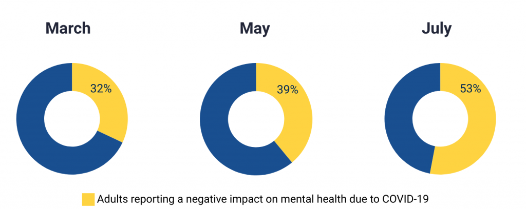 Adults reporting a negative impact on mental health due to COVID-19. 32% in March, 39% in May, 53% in July.